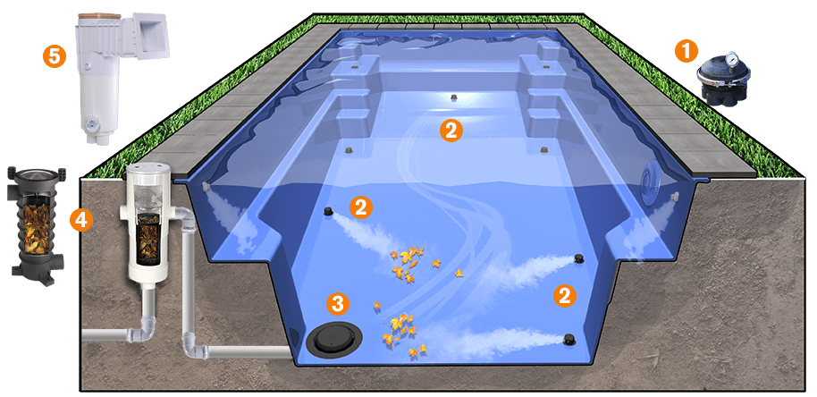 Diagram of how a typical in-floor cleaning system works in an inground swimming pool.
