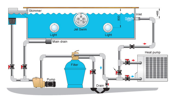 Heating a pool with a heat pump - Diagram of electric pool heater
