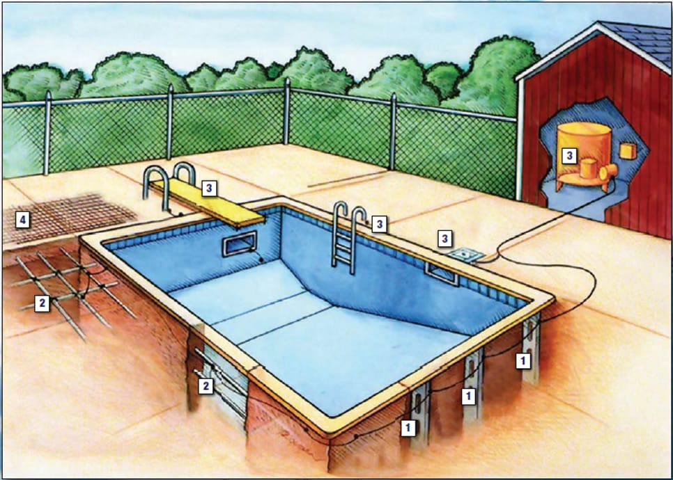 We discuss the differences between bonding and grounding swimming pools