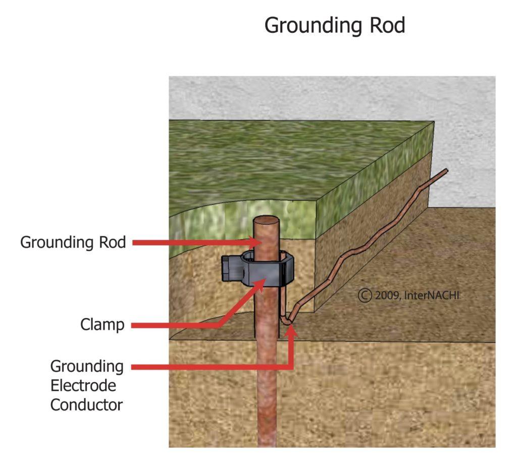 Grounding Pools