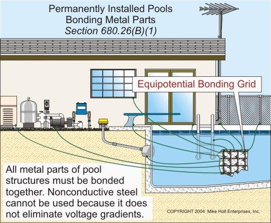 Pool Bonding - Bonding Metal Parts of Permanently Installed Pools